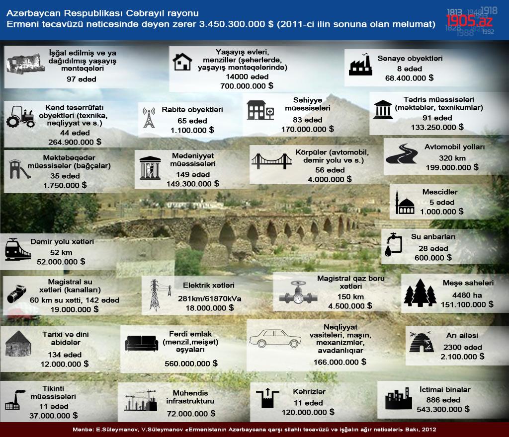 Infografika_Jabrail