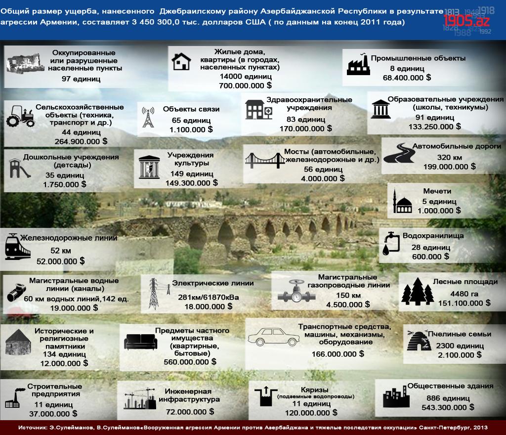ru_Общий размер ущерба, нанесенного  Джебраилскому району Азербайджанской Республики в результате