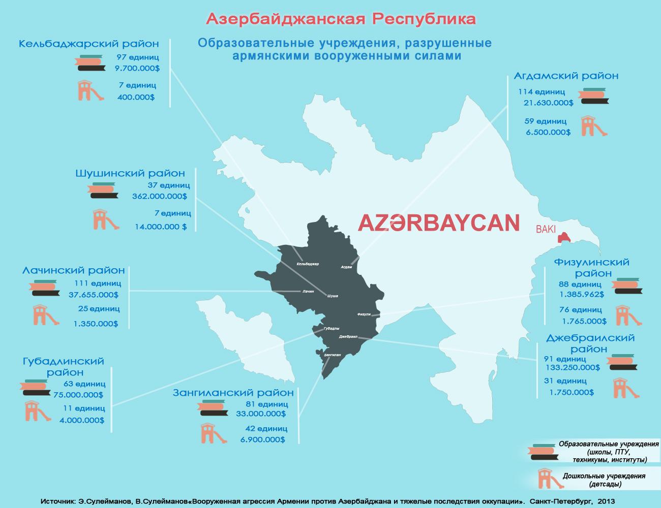 ru_infoqrfika_Образовательные учреждения, разрушенные армянскими вооруженными силами