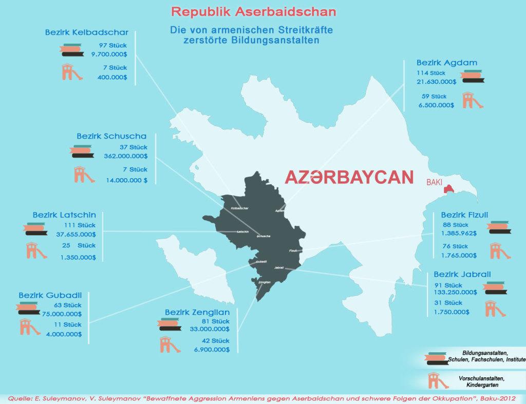 Die von armenischen Streitkräfte zerstörte Bildungsanstalten und Gesamtbetrag der zugefügten Schaden