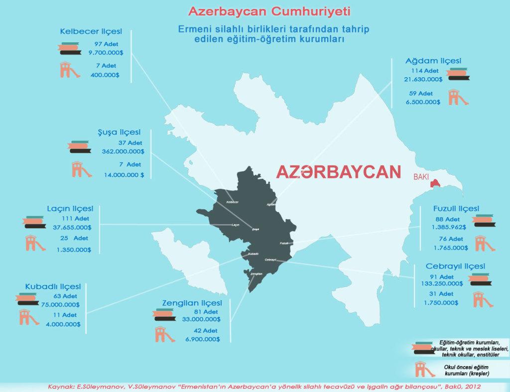 Ermeni silahlı birlikleri tarafından tahrip edilen eğitim-öğretim kurumu sayısı ve verilen zararın maddi boyutu