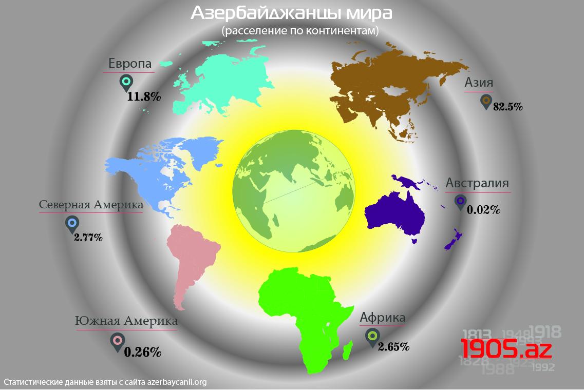 +++ru_infoqrafika_Азербайджанцы мира (расселение по континентам)