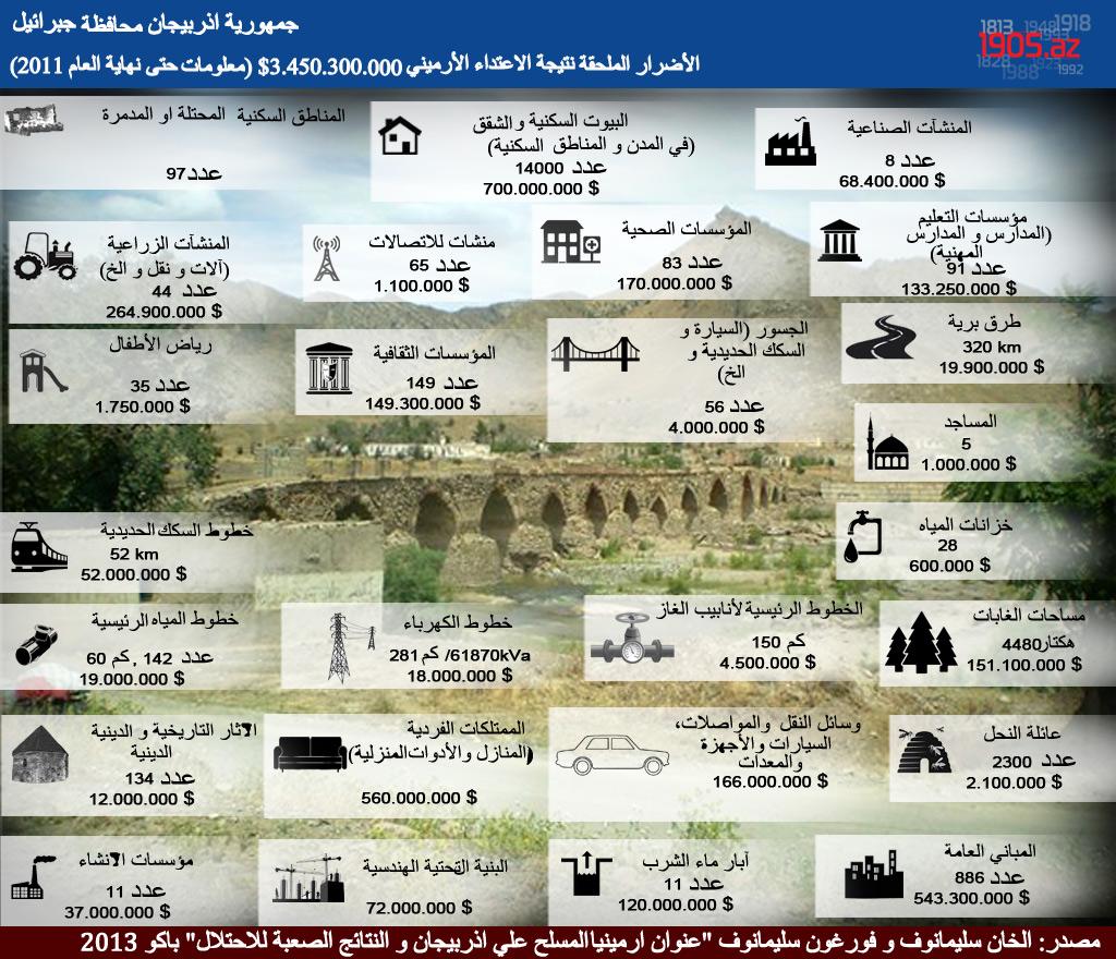 +++arab_cebrail_infoqrafika